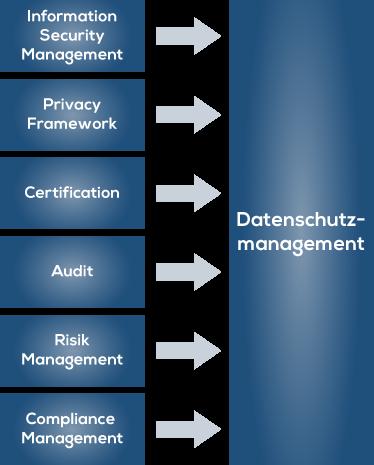 Datenschutzmanagement Methoden